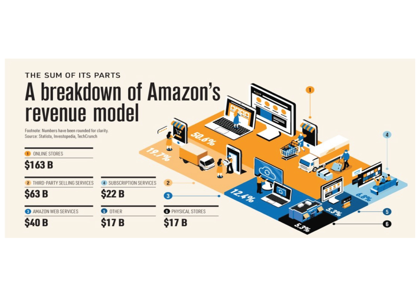 5 Tips and Tricks applied on Amazon to increase your sales