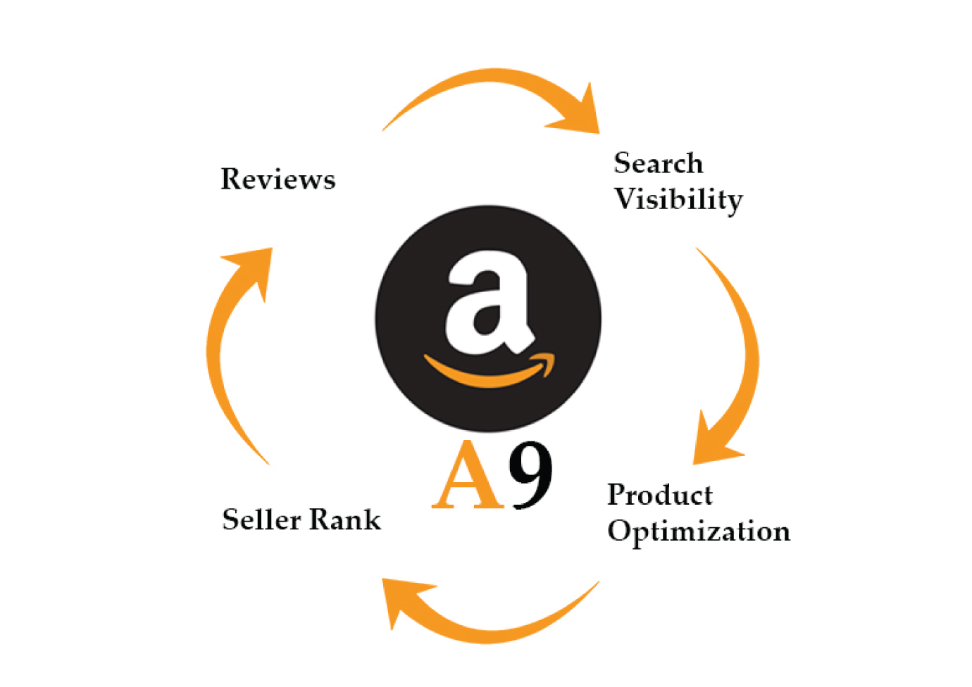 What is Updated Amazon A9 Algorithm?